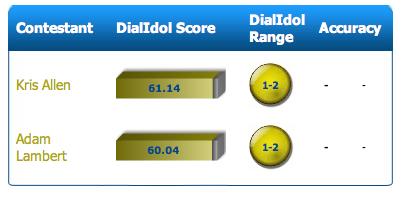 Kris Allen versus Adam Lambert DialIdol Score